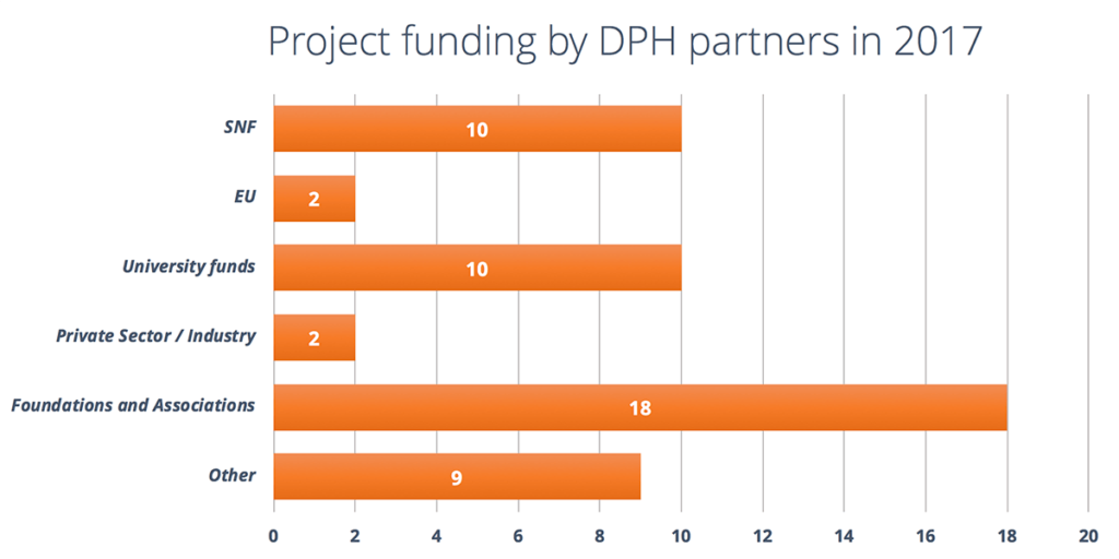 DPH Project Funding 2017