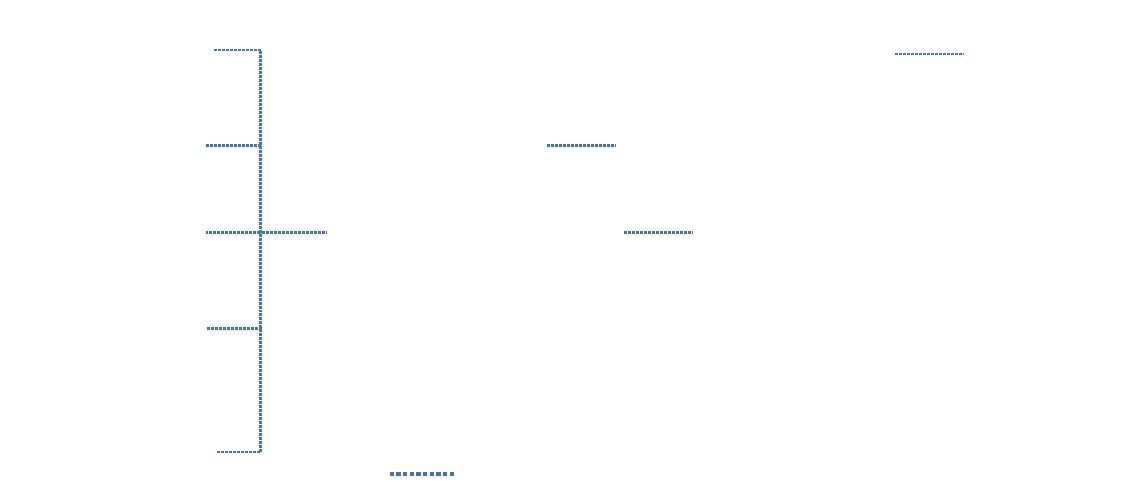DPH Network